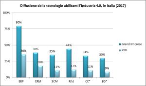 grafico industria 4.0
