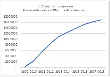 Bitcoin (BTC/USD): quotazione e grafico in tempo reale | prosuasa.it